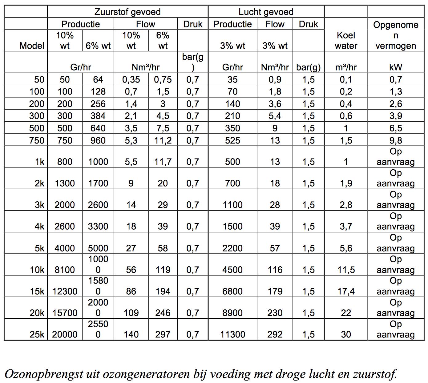 Ozongeneratoren-tabel