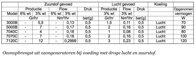 ozongenerator-tabel